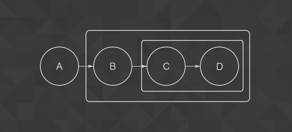 Nested queries in Laravels Query Builder — photogabble